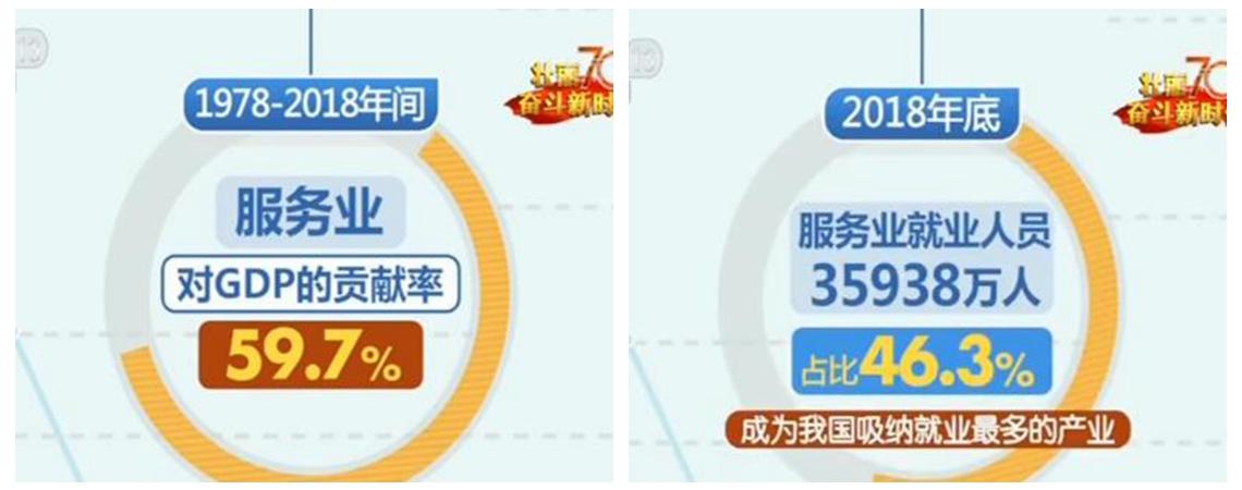 【70年数据见证中国伟大飞跃】服务业对经济发展影响力日益凸显