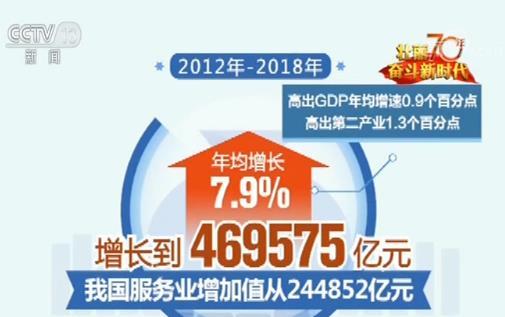 【70年數據見證中國偉大飛躍】服務業成為中國經濟第一大產業