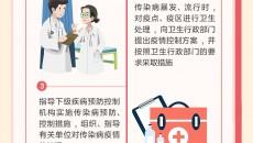 一圖讀懂《中華人民共和國傳染病防治法》