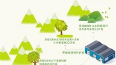 重慶萬州努力克服疫情影響,一季度農業增加值上漲3.5%  滿坡荒變成漫山綠