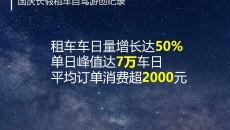 国庆租车自驾游增速创纪录           西宁人气全国第四