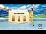 天气预报 20210323