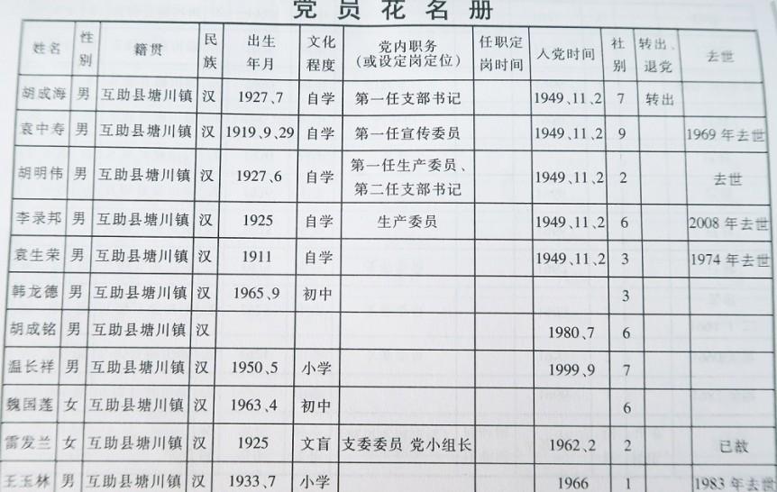 党员花名册(一)