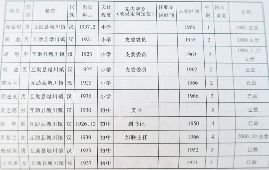 党员花名册(二)