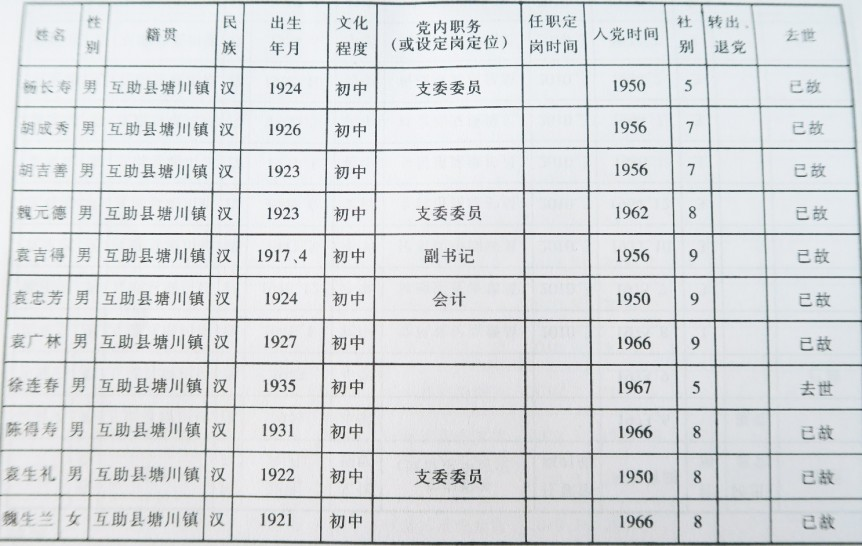 党员花名册(三)