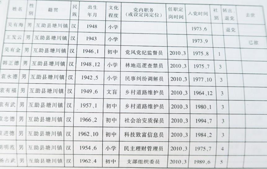 党员花名册(四)
