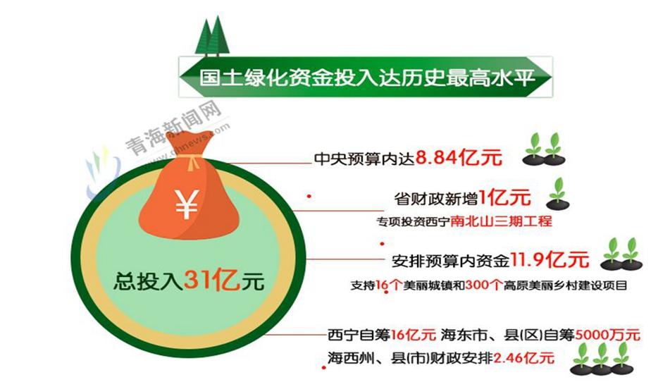 图解:青海国土绿化面积首次突破269200公顷