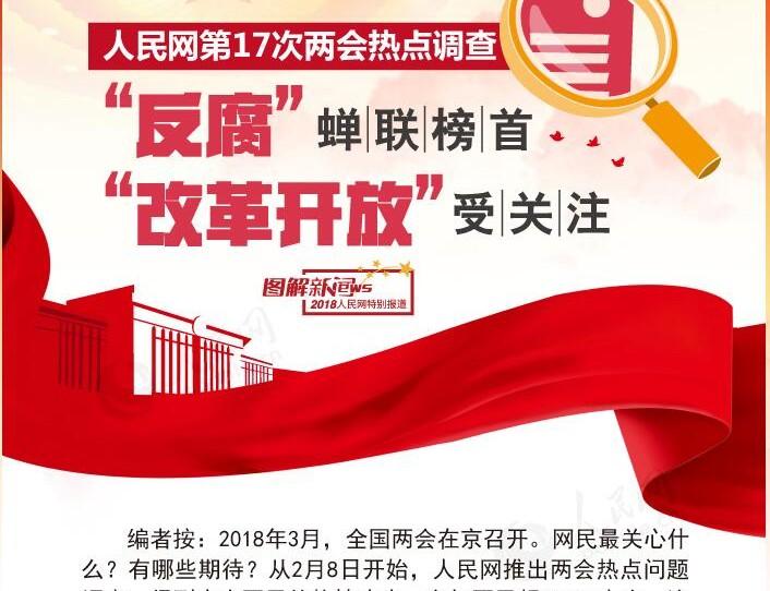 """图解:人民网第17次两会热点调查,""""反腐""""蝉联榜首,""""改革开放""""受关注"""